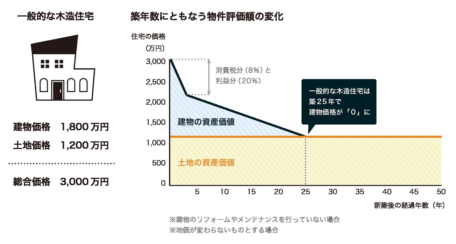 築年数経過に伴う物件評価額の変化